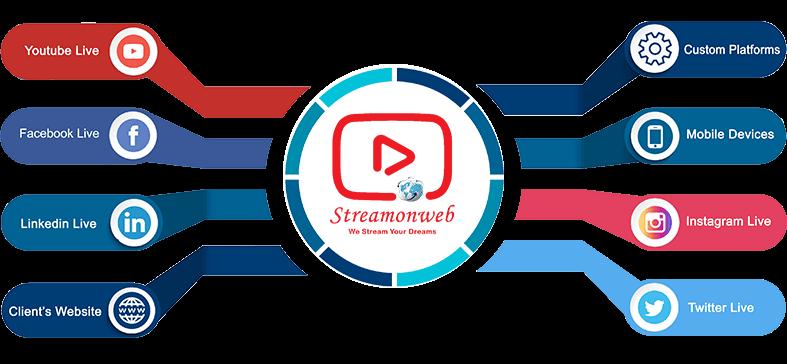 Social Media Live Streaming Service Provider