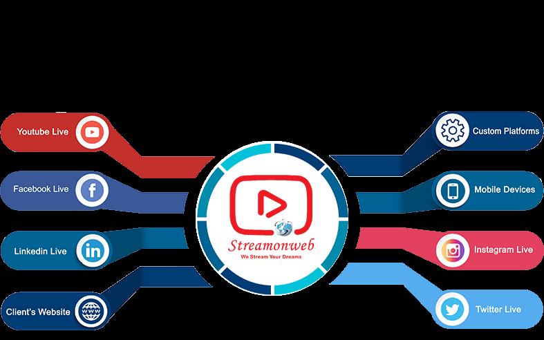 Social Media Live Streaming Services Provider